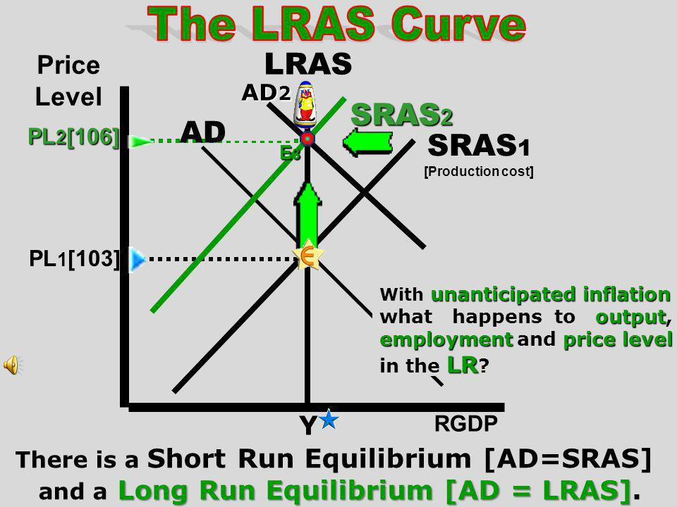 The LRAS Curve LRAS SRAS2 AD SRAS1 Price Level Y AD2 PL2[106] PL1[103]